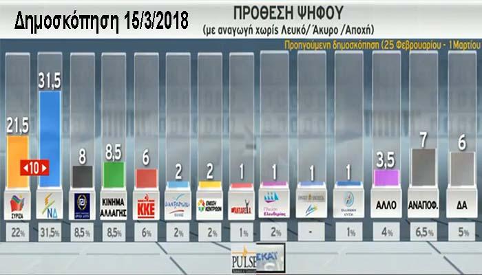 Δημοσκόπηση Pulse: Προβάδισμα 10 μονάδων για ΝΔ έναντι ΣΥΡΙΖΑ