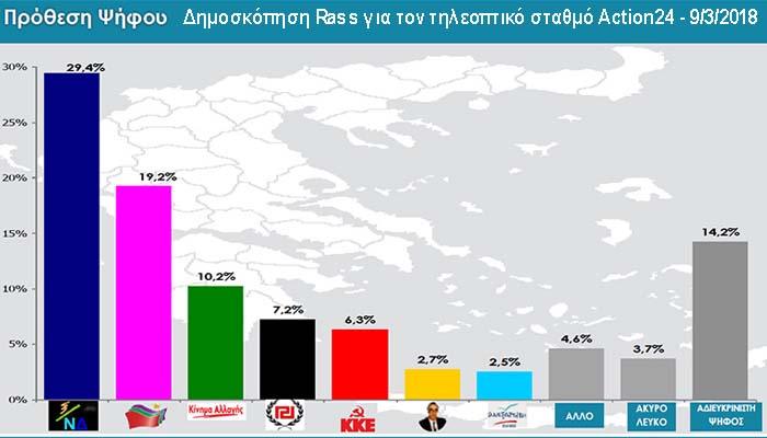 Δημοσκόπηση Rass: Προβάδισμα 10,2 μονάδων της ΝΔ έναντι του ΣΥΡΙΖΑ