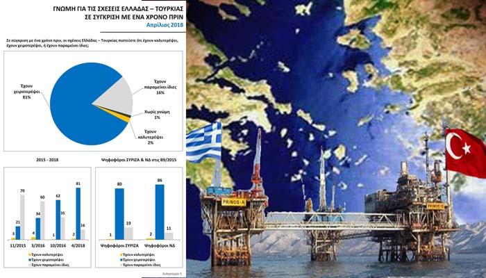 Public Issue: Οι απόψεις των Ελλήνων για ελληνοτουρκικά, ΝΑΤΟ, στρατό