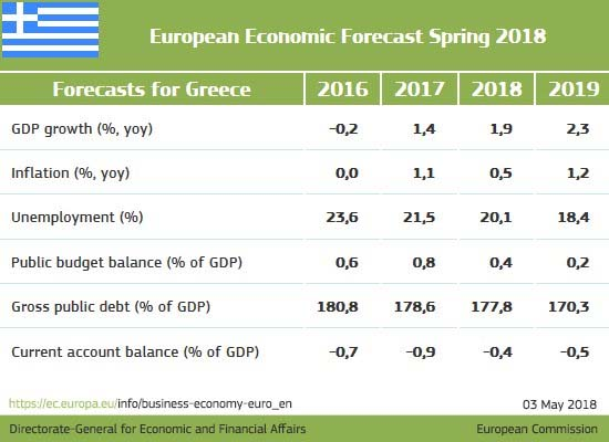 Κομισιόν: Στο 1,9% από 2,5% το 2018 η ανάπτυξης της ελληνικής οικονομίας