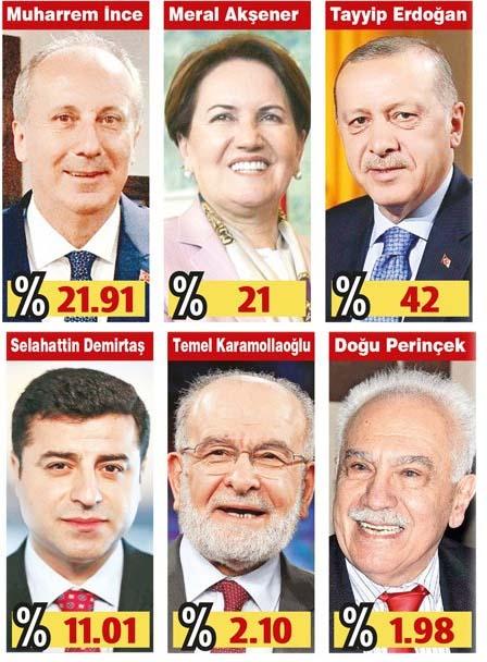 Τι δείχνει νέα δημοσκόπηση του ινστιτούτου Sonar για τις εκλογές στην Τουρκία