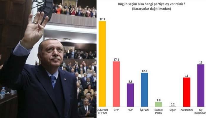 Διχάζεται η Τουρκία - Η ενωμένη αντιπολίτευση κατά Ερντογάν και Γκρίζων Λύκων