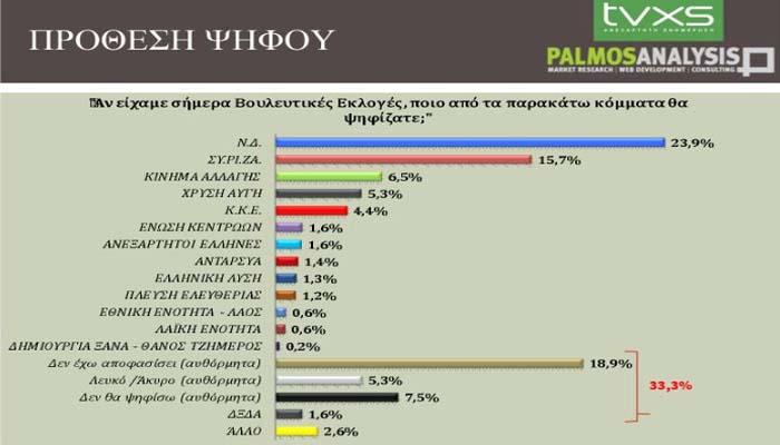 Στις 8 μονάδες η διαφορά ΝΔ- ΣΥΡΙΖΑ σε δημοσκόπηση της Palmos Analysis για το - Καθαρά τρίτο κόμμα το Κίνημα Αλλαγής!