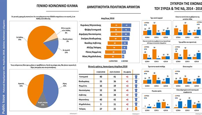 Πολιτικό βαρόμετρο Public Issue: Κατάρρευση του ΣΥΡΙΖΑ, άνοδος ΝΔ