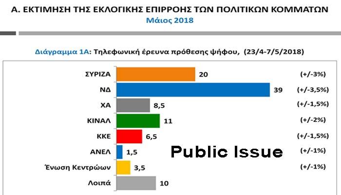 Public Issue: Αυτοδυναμία ΝΔ με 19 μονάδες διαφορά από το ΣΥΡΙΖΑ - Τρίτο κόμμα το Κίνημα Αλλαγής