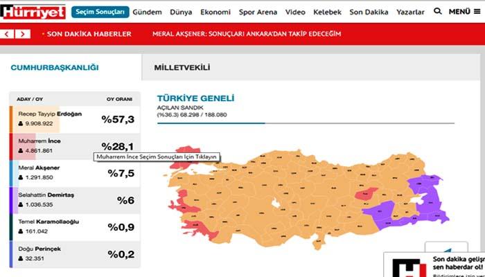 Τουρκία: Θρίαμβος Ερντογάν – Εκλέγεται από τον πρώτο γύρω με πάνω από 57%