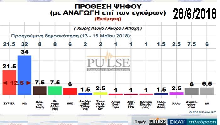 Δημοσκόπηση Pulse: στις 12,5 μονάδες η διαφορά ΝΔ-ΣΥΡΙΖΑ - Κατά της συμφωνίας με την πΓΔΜ το 62%
