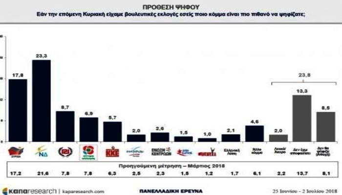 Δημοσκόπηση-γίγας Κάπα Research: Αυξημένο προβάδισμα στη ΝΔ έναντι του ΣΥΡΙΖΑ