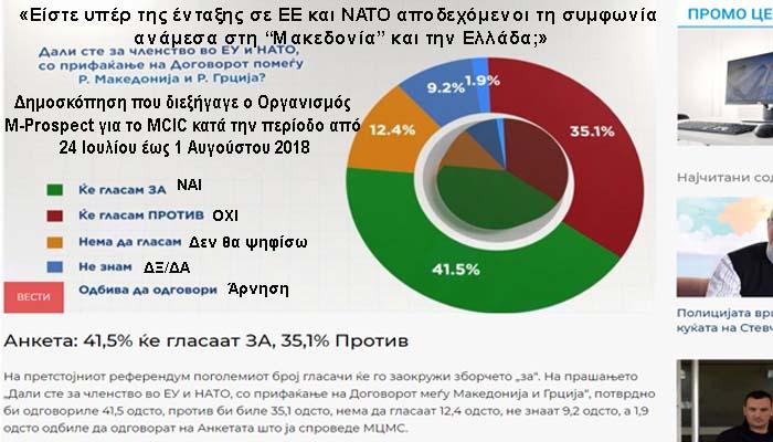 Δημοσκόπηση στην πΓΔΜ: Προβάδισμα 6,4 μονάδων του «ναι» στη Συμφωνία των Πρεσπών