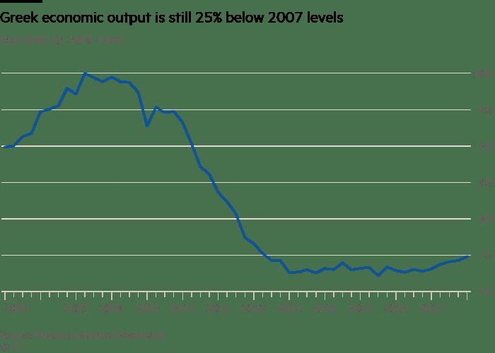 Financial Times: Τι άλλαξε και τι δεν άλλαξε η κρίση στην Ελλάδα