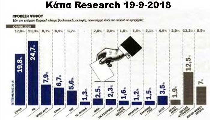 Δημοσκόπηση Κάπα Research: Προβάδισμα 4,9% της ΝΔ έναντι του ΣΥΡΙΖΑ