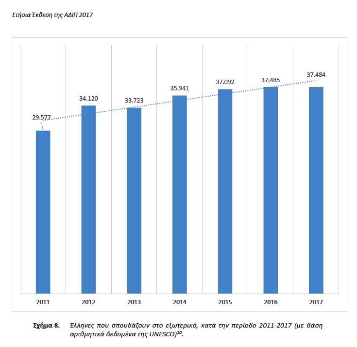 37.484 ελληνόπουλα σπουδάζουν σε ξένα Πανεπιστήμια