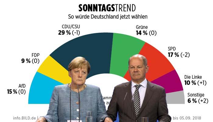 Bild: Νέα δημοσκοπική πτώση Μέρκελ -Σε ιστορικό χαμηλό πια ο κυβερνητικός συνασπισμός