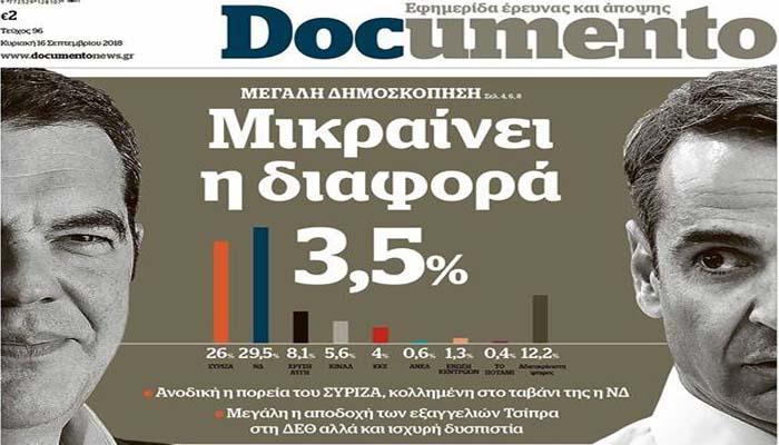 Μόλις 3,5% η διαφορά ΝΔ- ΣΥΡΙΖΑ σύμφωνα με δημοσκόπηση που δημοσιεύει το «Documento»!