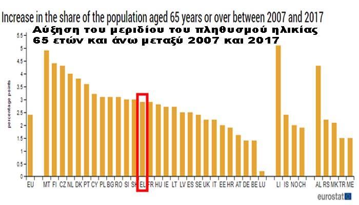 Έρχεται το elders drain όπου ηλικιωμένοι μεταναστεύουν για να επιβιώσουν - Το 2030 ένας στους τέσσερις Έλληνες θα είναι άνω των 65 χρόνων!