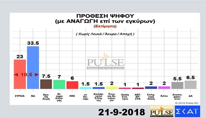 Δημοσκόπηση Pulse: Καθαρό προβάδισμα ΝΔ έναντι ΣΥΡΙΖΑ και Μητσοτάκη έναντι Τσίπρα