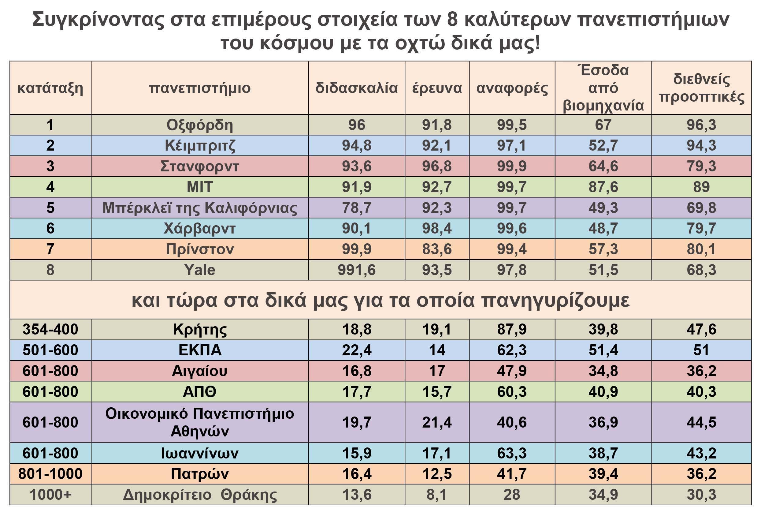 Οκτώ ελληνικά πανεπιστήμια στη λίστα με τα 1.258 πανεπιστήμια του κόσμου