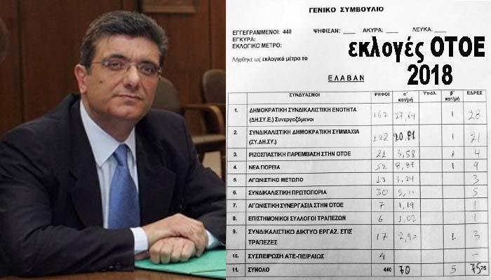 Εκλογές ΟΤΟΕ: Πρώτη η ΔΗΣΥΕ – Μεγάλη πτώση για ΣΥΡΙΖΑ