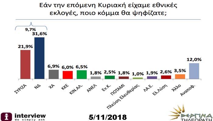Δημοσκόπηση Interview για Βεργίνα TV: Σαφέστατο προβάδισμα της ΝΔ με 9,7 μονάδες έναντι του ΣΥΡΙΖΑ