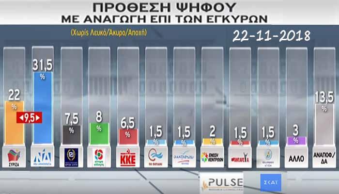 Δημοσκόπηση Pulse για τον ΣΚΑΪ: Προηγείται και σε αυτή τη δημοσκόπηση η ΝΔ με 9,5% του ΣΥΡΙΖΑ