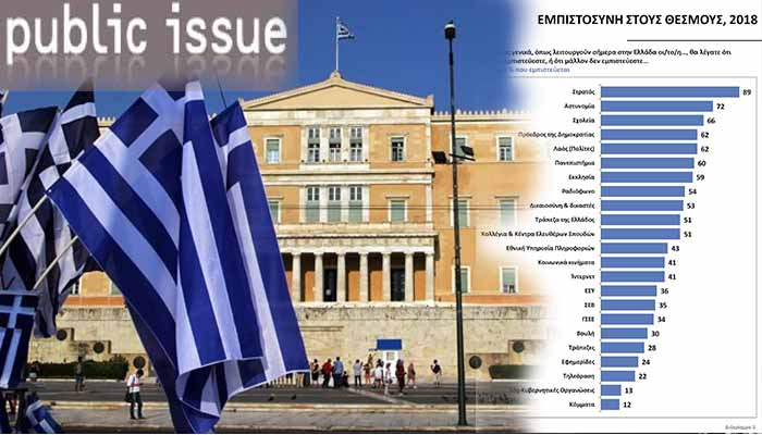 Public Issue: Στρατός, , Αστυνομία σχολεία, οι θεσμοί που εμπιστεύονται περισσότερο οι Έλληνες