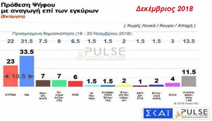 Δημοσκόπηση Pulse:: Με 10,5% μπροστά η ΝΔ από το ΣΥΡΙΖΑ