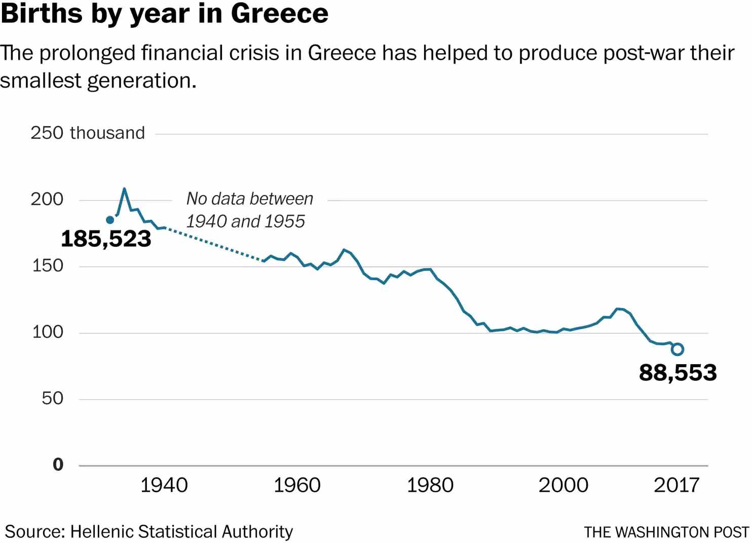 Washington Post: Πού πήγαν όλα τα παιδιά στην Ελλάδα; -Πώς η κρίση έβαλε «φρένο» στις γεννήσεις στην Ελλάδα