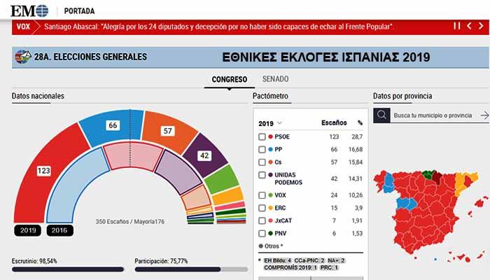 Εκλογές στην Ισπανία: Νίκη των σοσιαλιστών Σάντσεθ - Μεγάλες απώλειες για το λαϊκό κόμμα - Τέταρτο κόμμα οι Podemos