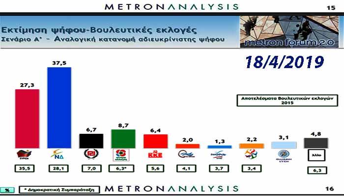 Δημοσκόπηση Metron Analysis: Αυτοδύναμη η ΝΔ -Καθαρά μπροστά σε εθνικές-ευρωεκλογές
