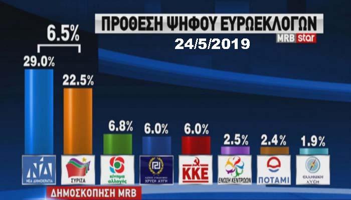 Δημοσκόπηση MRBγια το Star: Μπροστά η ΝΔ με διαφορά 6,5 % στις ευρωεκλογές