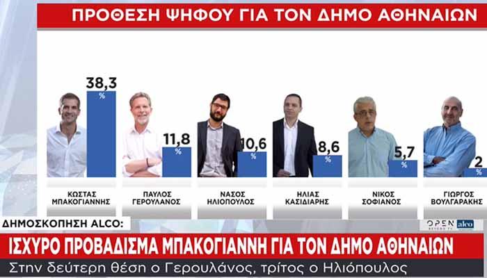 Δημοσκόπηση Alco: Φαβορί ο Μπακογιάννης για τον δήμο Αθηναίων – Δεύτερος ο Παύλος Γερουλάνος