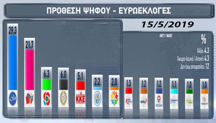 Δύο νέες δημοσκοπήσεις: Προβάδισμα από 8-8,8% για την ΝΔ στις ευρωεκλογές - Σταθερά τρίτο κόμμα το ΚΙΝΑΛ