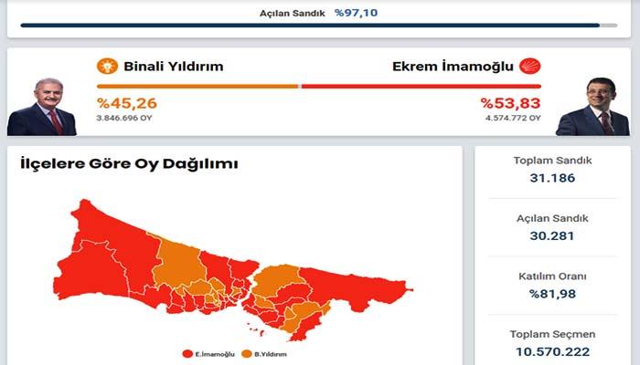 Κωνσταντινούπολη: Νέο χαστούκι στον Ερντογάν - Νικητής και πάλι ο Ιμάμογλου