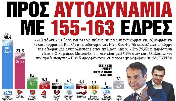 MRB για Τα Νέα: Η ΝΔ οδεύει σε αυτοδυναμία με 155-163 έδρες