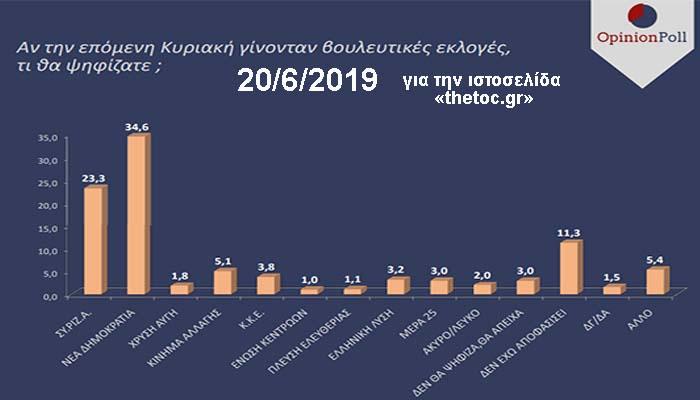 Δημοσκόπηση της Opinion Poll: Διψήφιο το προβάδισμα και αυτοδυναμία της ΝΔ
