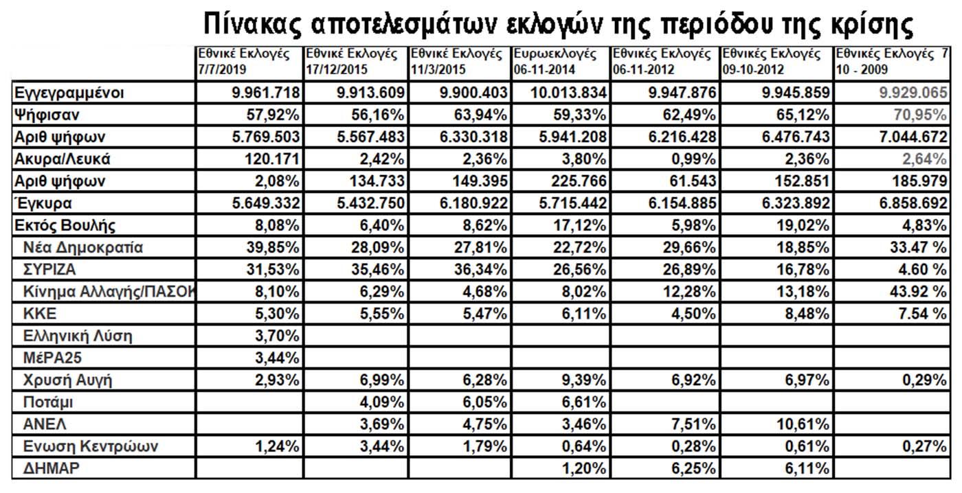 Βουλευτικές εκλογές 2019: Τελικά αποτελέσματα – Όλοι οι βουλευτές που εκλέγονται
