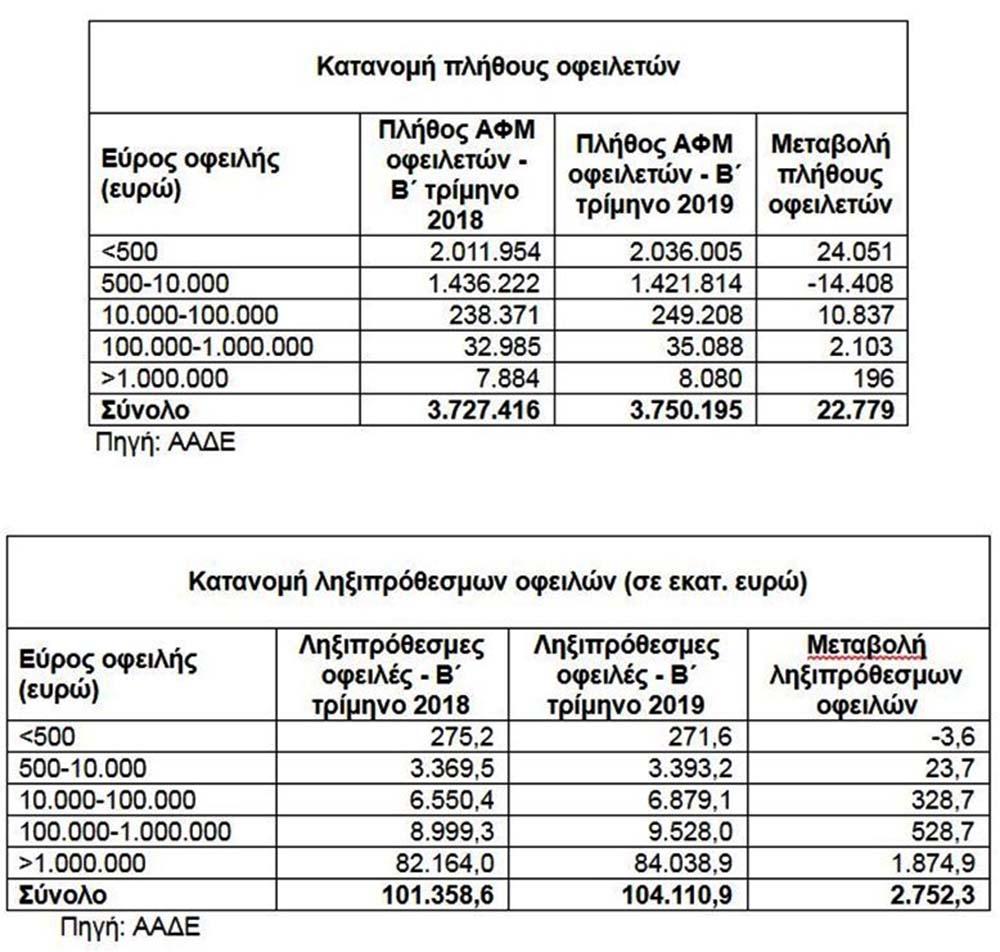 Καταπληκτικό: Το 10% των οφειλετών της εφορίας χρωστούν κάτω από 1 ευρώ!