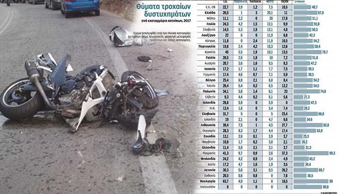 Στην πρώτη θέση η Ελλάδα σε θανάτους με μοτοσικλέτα