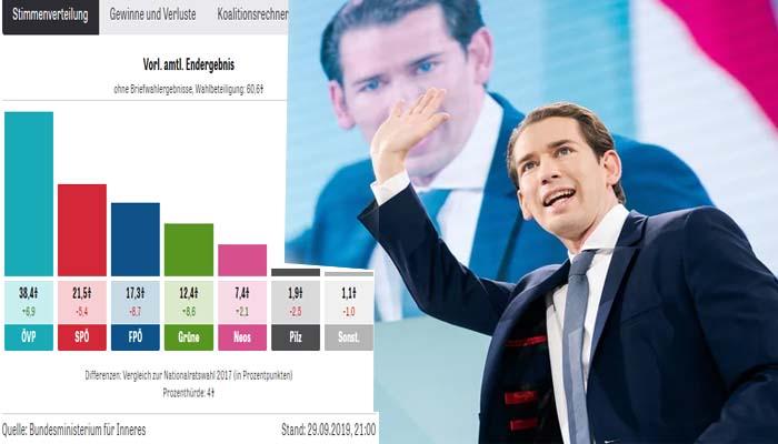 Ο Σεμπάστιαν Κουρτς ο νικητής των πρόωρων εκλογών στην Αυστρία - Δεύτερο είναι το Σοσιαλδημοκρατικό Κόμμα