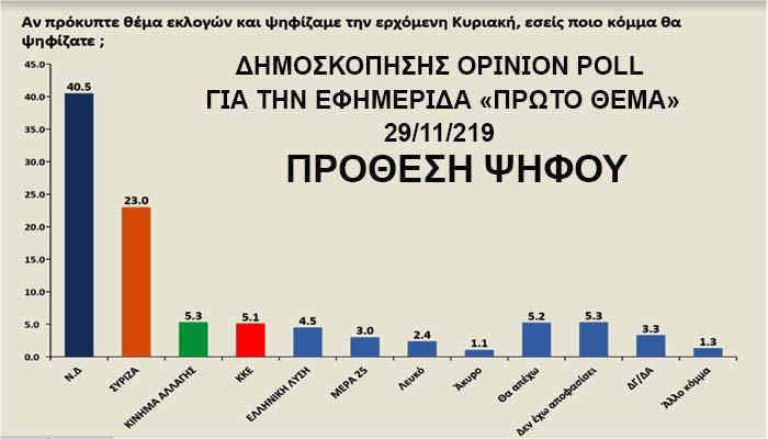 Δημοσκόπηση Opinion Poll: Κυριαρχία Μητσοτάκη, στο συν 17,5% η ΝΔ – Το μοναδικό πρόβλημα είναι το προσφυγικό