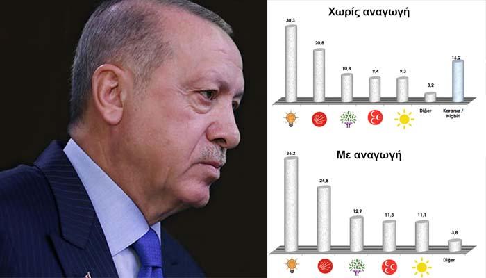 Τούρκικη δημοσκόπηση δείχνει ότι δυσκολεύουν τα πράγματα για τον Ερντογάν & το AKP