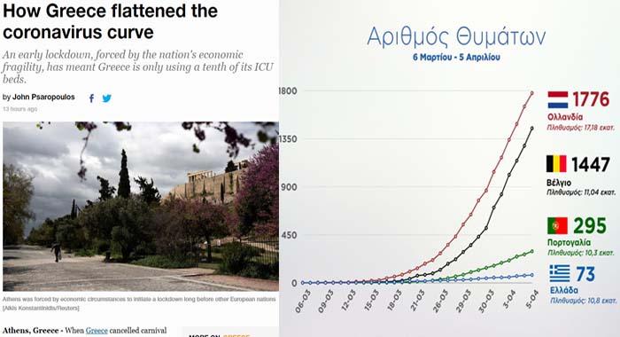 Al Jazeera: Πώς η Ελλάδα ίσιωσε την καμπύλη του κορωνοϊού