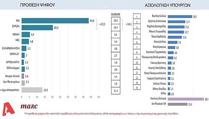 Νέα δημοσκόπηση: Στις 23,3 μονάδες διευρύνεται το προβάδισμα της ΝΔ