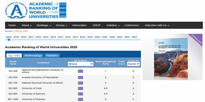 Το ΕΚΠΑ στα 500 καλύτερα πανεπιστήμια παγκοσμίως - 6 ελληνικά ΑΕΙ στα 1000 καλύτερα