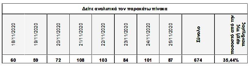 Κορονοϊός: Νέο ρεκόρ με 597 διασωληνωμένους - 87 οι νεκροί, 2.152 κρούσματα - Θεσσαλονίκη 633 - «Έκρηξη» σε Ημαθία, Μαγνησία και Λάρισα.