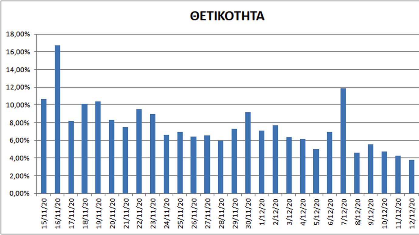 Κορονοϊός: Mικρή και συνεχή μείωση - 1194 κρούσματα, 577 διασωληνωμένοι και 68 νεκροί -Αττική 256, Θεσσαλονίκη 248, Λάρισα 98 και Κοζάνη 62 - Γραφήμματα