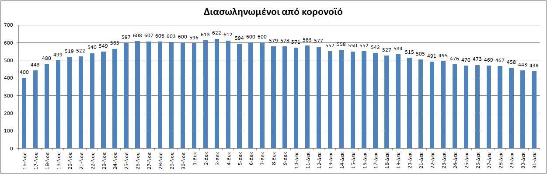 Κορονοϊός: 932 κρούσματα, 438 διασωληνωμένοι και50 νεκροί–26 η Ελλάδα στην ΕΕ -Στο «κόκκινο» Δυτική Αττική, Έβρος, Κιλκίς, Κοζάνη και Πιερία