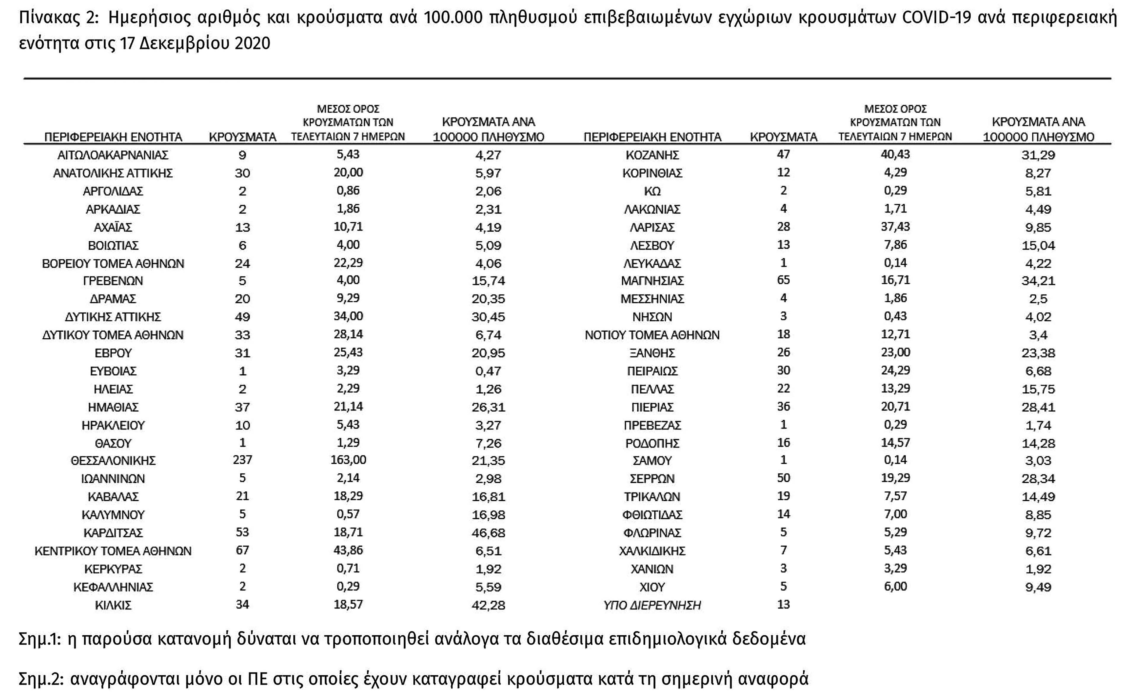 Κορονοϊός: 1.155 κρούσματα, 542 διασωληνωμένοι και 78 νεκροί - Κεντρικός Τομέα Αθηνών 67, Δυτική Αττική 49