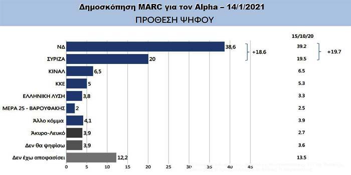 Δημοσκόπηση MARC για τον Alpha – 14-1-2021