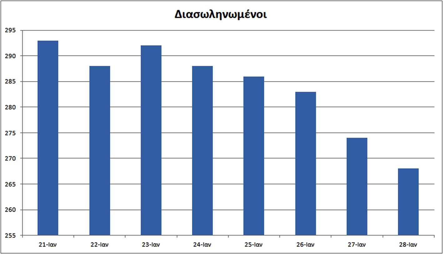 Κορονοϊός: 716 κρούσματα, 268 διασωληνωμένοι και 18 νεκροί – Μικρή βελτίωση στο Λεκανοπέδιο – Αναλυτικά στοιχεία
